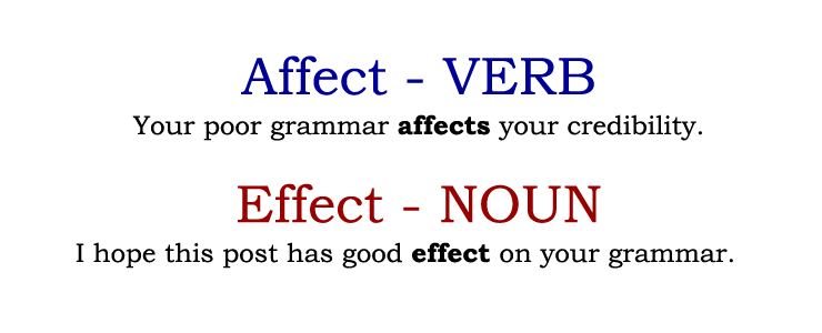 """the influence of grammar on meaning In addition, findings demonstrate that the influence of grammatical aspect on situation model construction and evaluation is dependent upon the larger linguistic and semantic context"""" in other words, grammar plays a part, but the study participants also paid attention to context when making their decisions."""